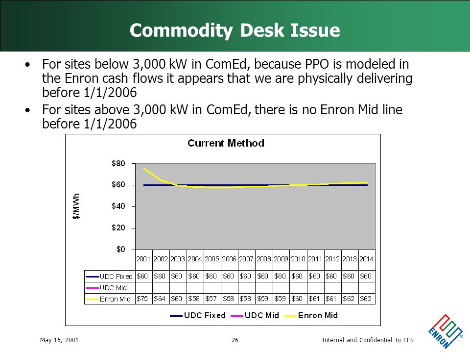 Internal and Confidential to EESMay 16, 200126 Commodity Desk Issue For sites below 3,000 kW in ComEd, because PPO is modeled in the Enron cash flows it appears that we are physically delivering before 1/1/2006 For sites above 3,000 kW in ComEd, there is no Enron Mid line before 1/1/2006