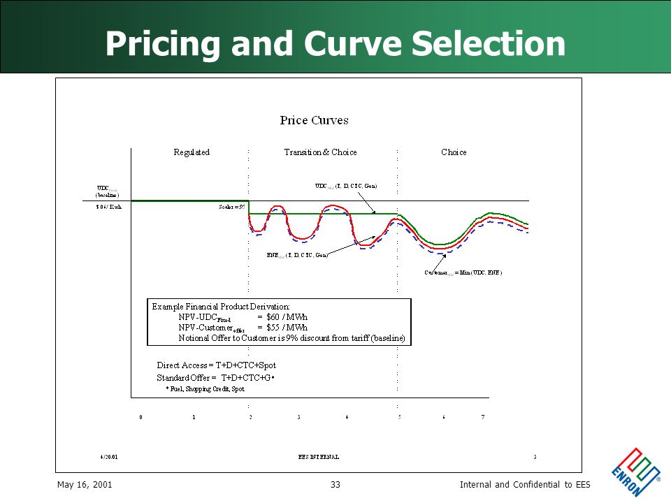 Internal and Confidential to EESMay 16, 200133 Pricing and Curve Selection