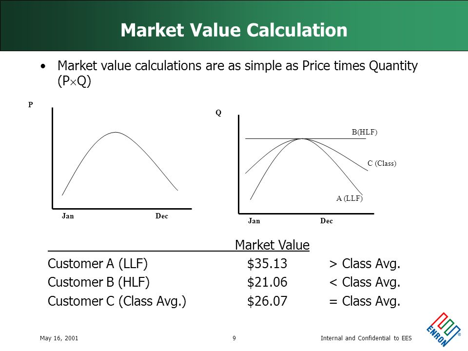 Internal and Confidential to EESMay 16, 20019 Market Value Calculation Market value calculations are as simple as Price times Quantity (P Q) Jan Dec P Market Value Customer A (LLF) $35.13> Class Avg.