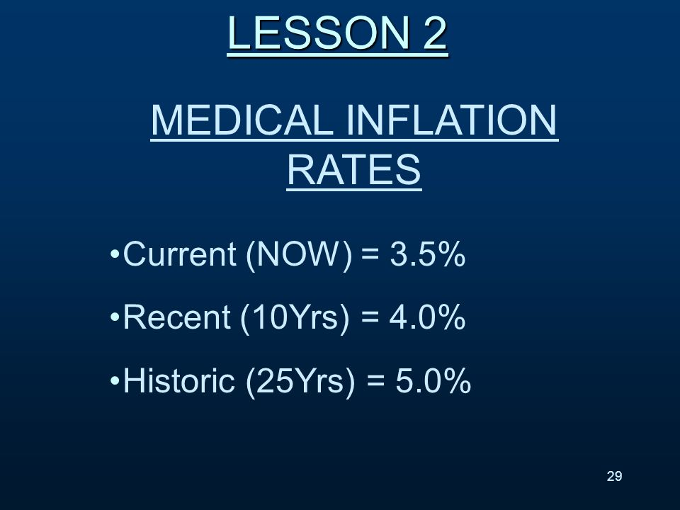 MEDICAL INFLATION RATES Current (NOW) = 3.5% Recent (10Yrs) = 4.0% Historic (25Yrs) = 5.0% LESSON 2 29