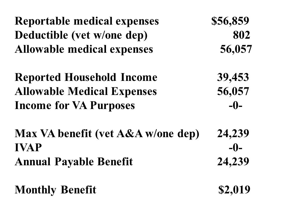 Reportable medical expenses$56,859 Deductible (vet w/one dep) 802 Allowable medical expenses 56,057 Reported Household Income 39,453 Allowable Medical Expenses 56,057 Income for VA Purposes -0- Max VA benefit (vet A&A w/one dep) 24,239 IVAP -0- Annual Payable Benefit 24,239 Monthly Benefit $2,019