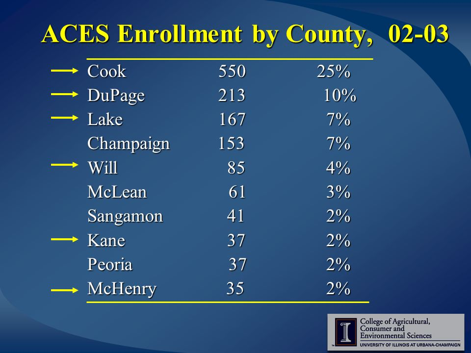 ACES Enrollment by County, 02-03 Cook 550 25% DuPage 213 10% Lake 167 7% Champaign 153 7% Will 85 4% McLean61 3% Sangamon 41 2% Kane 37 2% Peoria37 2% McHenry 35 2%