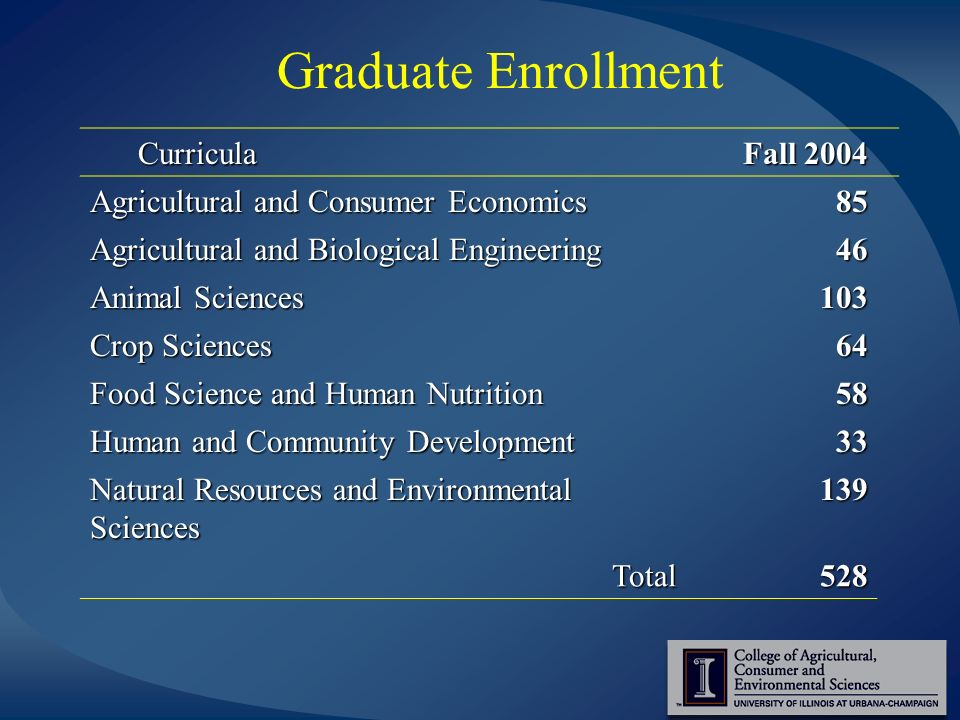 Graduate Enrollment Curricula Curricula Fall 2004 Agricultural and Consumer Economics 85 Agricultural and Biological Engineering 46 Animal Sciences 103 Crop Sciences 64 Food Science and Human Nutrition 58 Human and Community Development 33 Natural Resources and Environmental Sciences 139 Total528