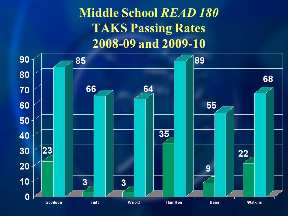 Middle School READ 180 TAKS Passing Rates and
