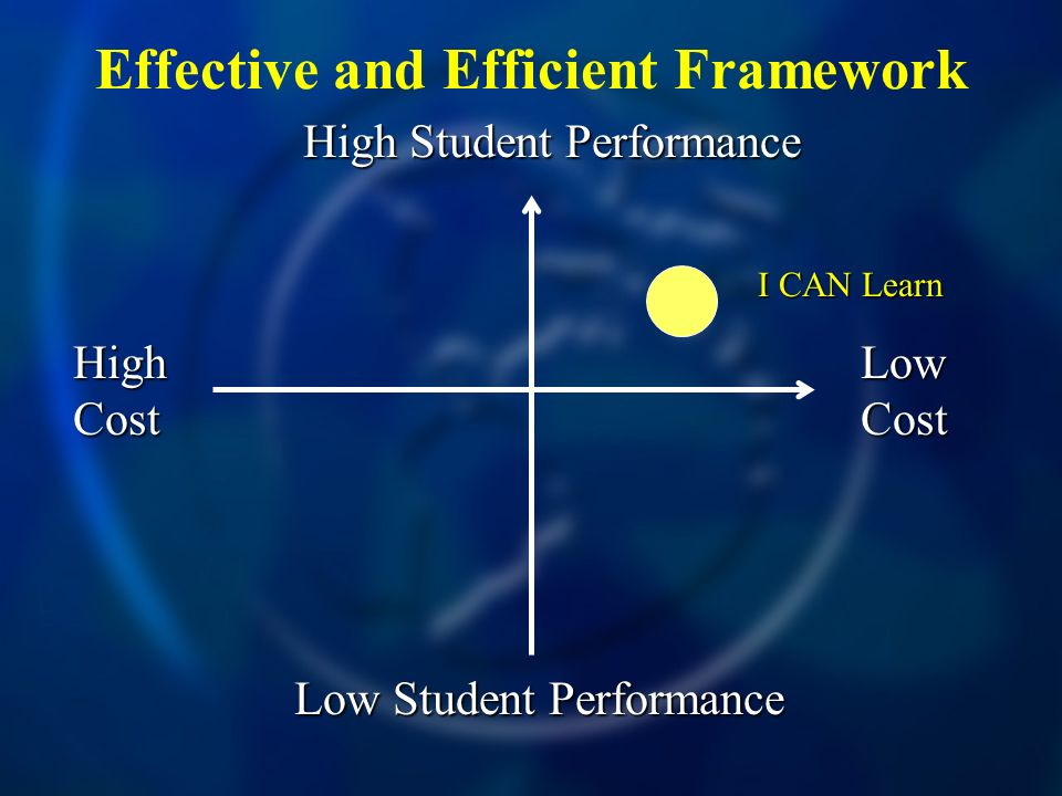 Effective and Efficient Framework High Cost Low Cost High Student Performance Low Student Performance I CAN Learn