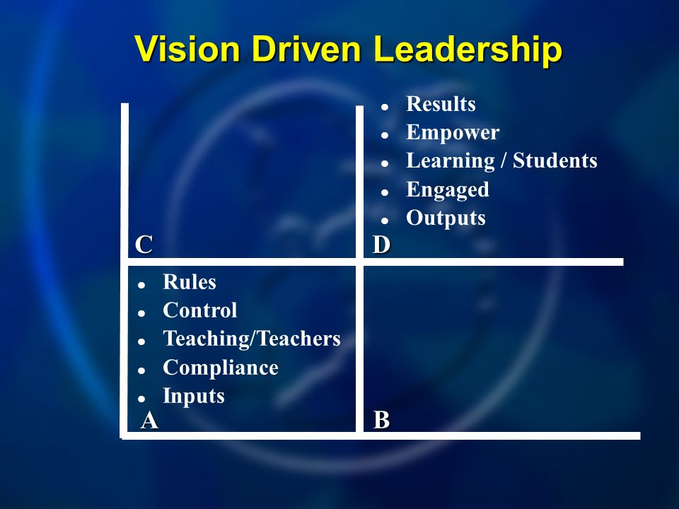 Vision Driven Leadership A CD B Rules Control Teaching/Teachers Compliance Inputs Results Empower Learning / Students Engaged Outputs
