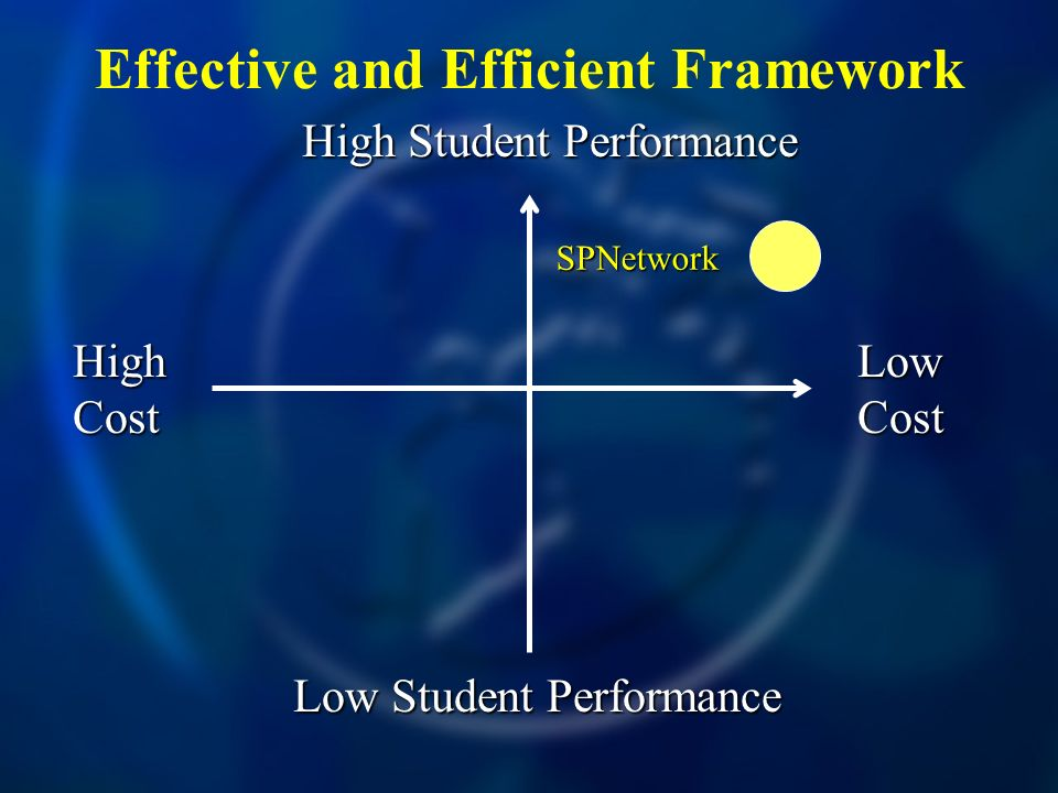 Effective and Efficient Framework High Cost Low Cost High Student Performance Low Student Performance SPNetwork