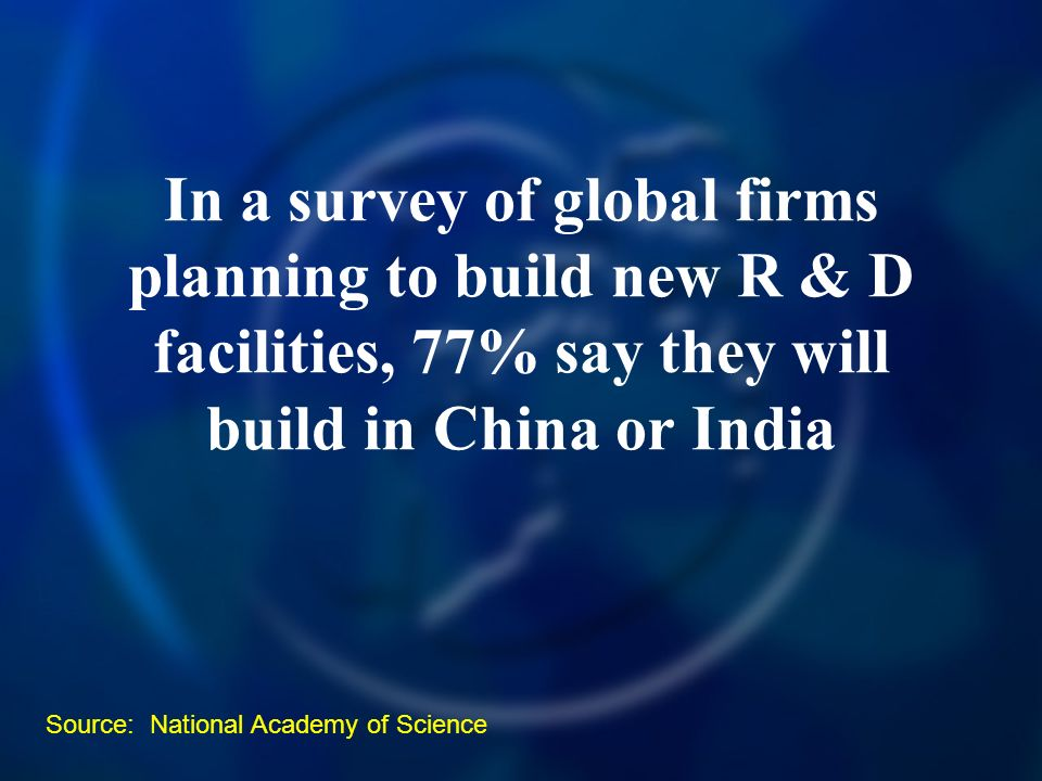 In a survey of global firms planning to build new R & D facilities, 77% say they will build in China or India Source: National Academy of Science