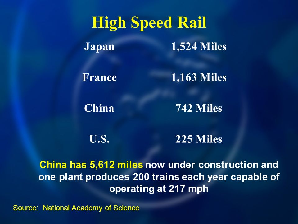 High Speed Rail Japan1,524 Miles France1,163 Miles China742 Miles U.S.225 Miles China has 5,612 miles now under construction and one plant produces 200 trains each year capable of operating at 217 mph