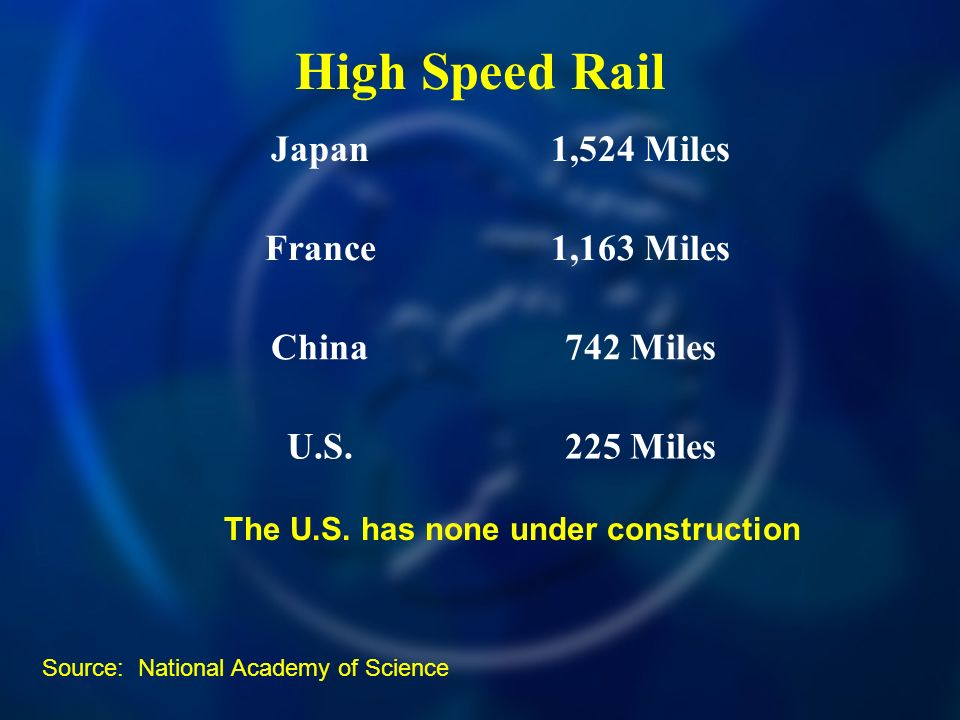 Source: National Academy of Science High Speed Rail Japan1,524 Miles France1,163 Miles China742 Miles U.S.225 Miles The U.S.