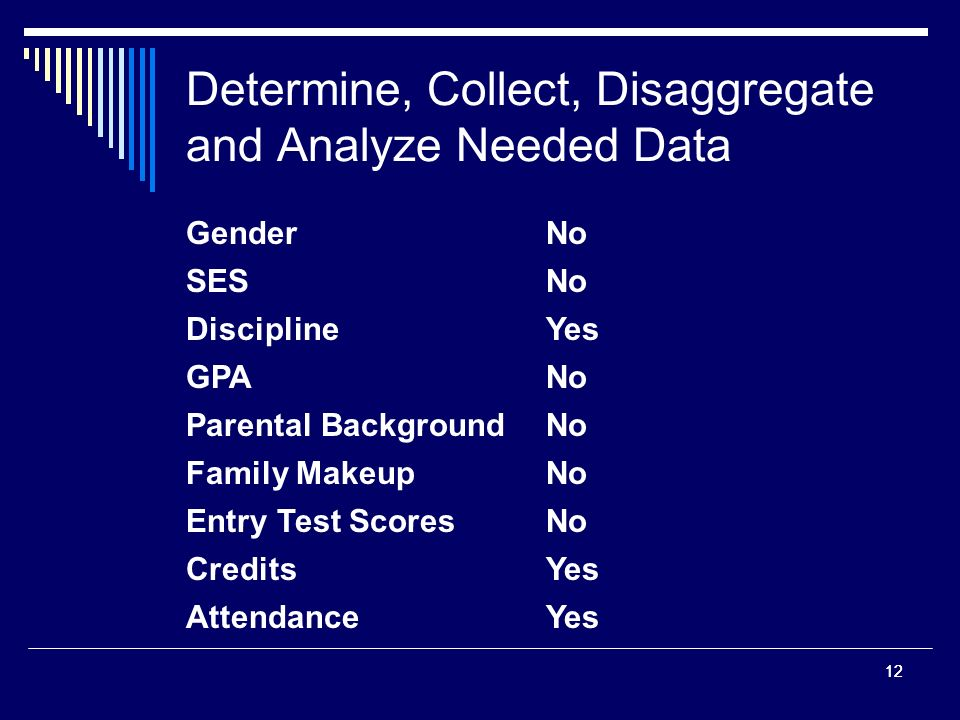 12 Determine, Collect, Disaggregate and Analyze Needed Data Gender GPA SES Discipline Parental Background Family Makeup Entry Test Scores Credits Attendance No Yes