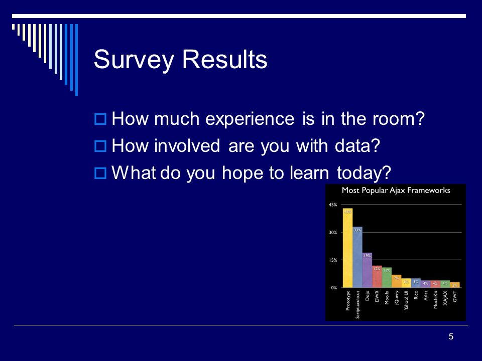55 Survey Results How much experience is in the room.