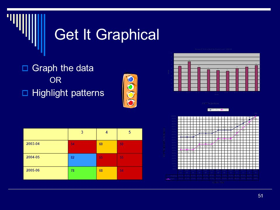51 Graph the data OR Highlight patterns Get It Graphical