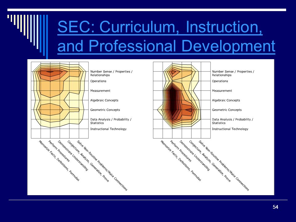 54 SEC: Curriculum, Instruction, and Professional Development