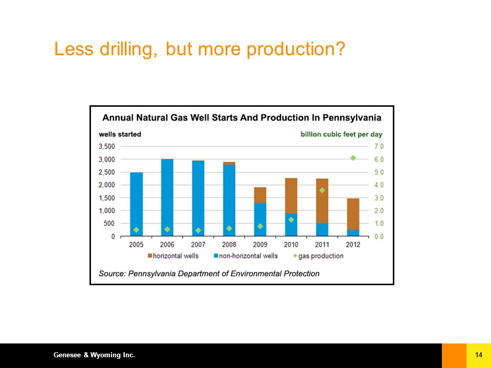 14Genesee & Wyoming Inc. Less drilling, but more production