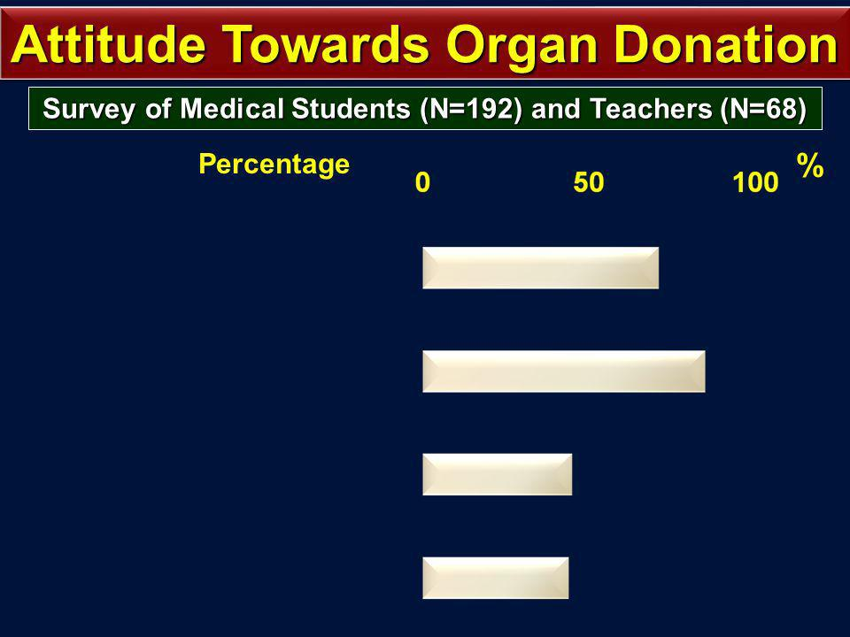 Percentage % Attitude Towards Organ Donation Survey of Medical Students (N=192) and Teachers (N=68)