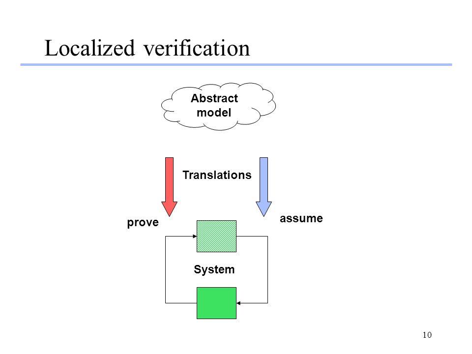 10 Localized verification Abstract model System Translations assume prove