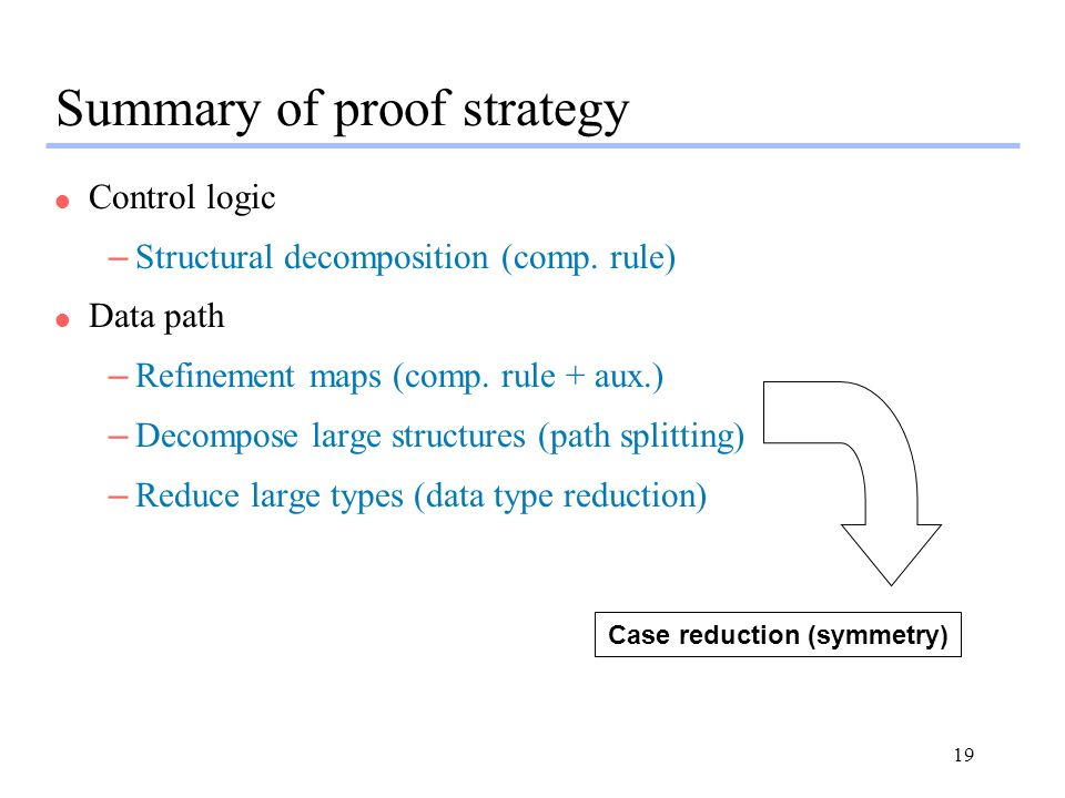 19 Summary of proof strategy l Control logic –Structural decomposition (comp.