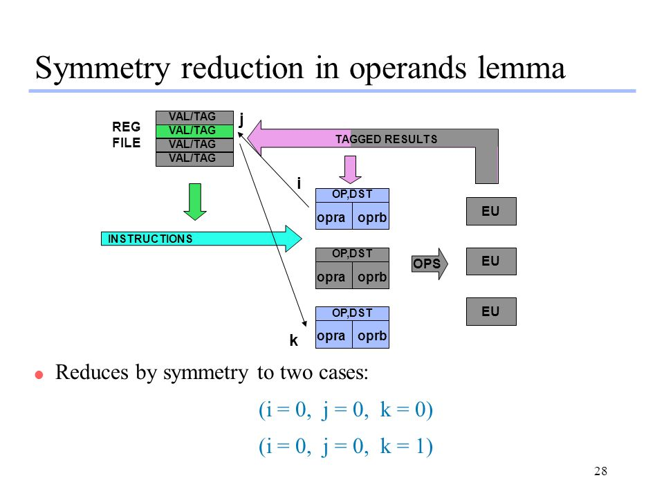28 Symmetry reduction in operands lemma OP,DST opraoprb OP,DST opraoprb OP,DST opraoprb EU OPS INSTRUCTIONS REG FILE VAL/TAG TAGGED RESULTS i j k l Reduces by symmetry to two cases: (i = 0, j = 0, k = 0) (i = 0, j = 0, k = 1)