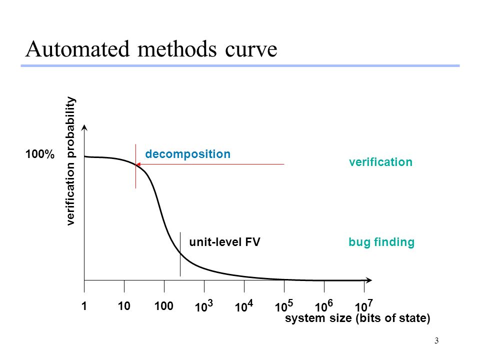 3 Automated methods curve system size (bits of state) verification probability unit-level FV decomposition % bug finding verification