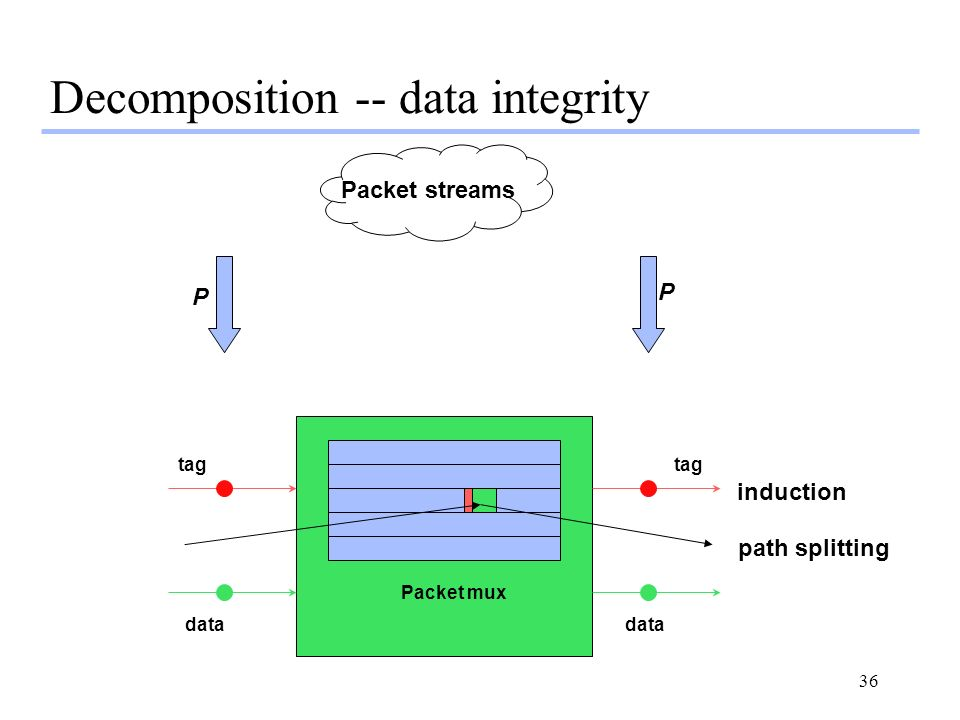 36 Packet streams Decomposition -- data integrity tag data Packet mux P P path splitting induction
