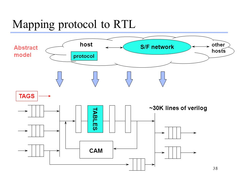 38 Mapping protocol to RTL S/F network protocol host other hosts Abstract model CAM TABLES TAGS ~30K lines of verilog