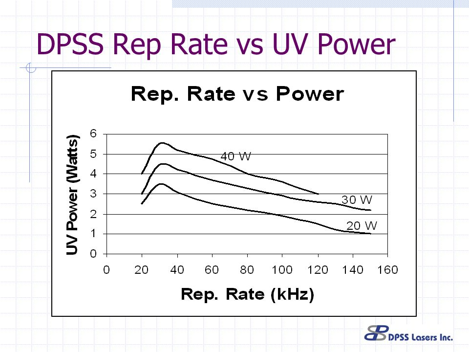 DPSS Rep Rate vs UV Power