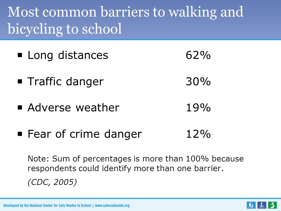 Most common barriers to walking and bicycling to school Long distances62% Traffic danger30% Adverse weather19% Fear of crime danger12% Note: Sum of percentages is more than 100% because respondents could identify more than one barrier.