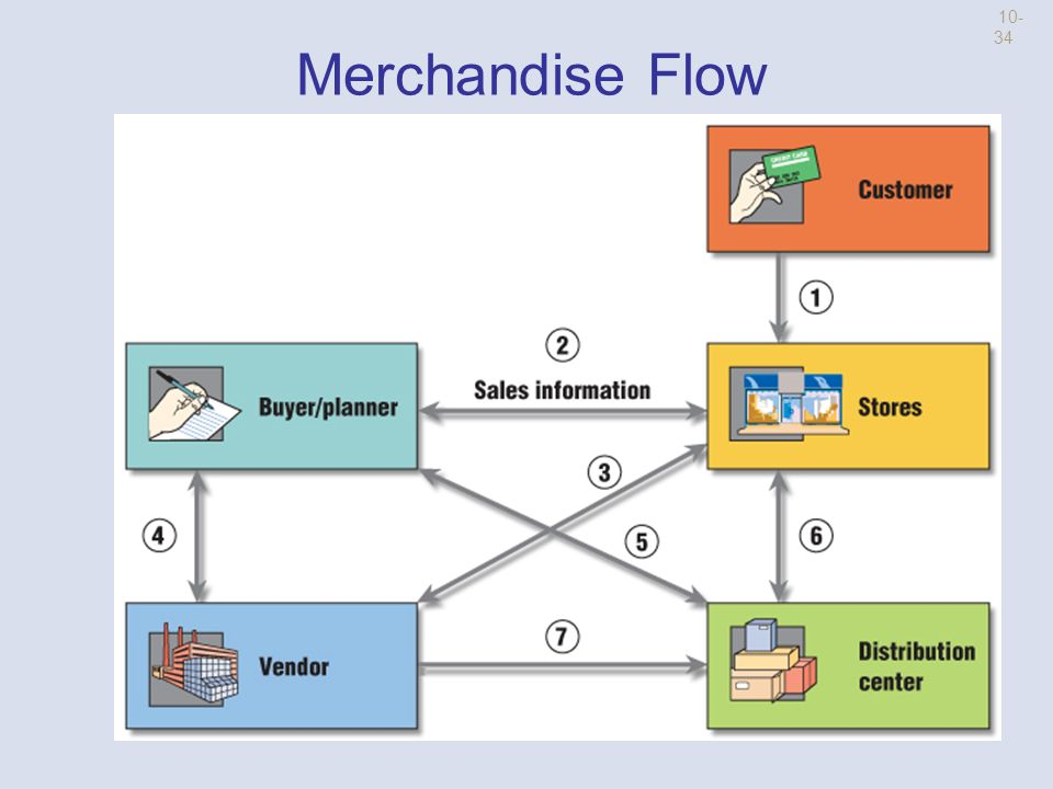 Logistics Strategy Pull Supply Chain Merchandise shipped to stores based on sales and inventory levels in the stores Push Supply Chain Merchandise shipped to the stores based on forecasted sales rate (c) Brand X Pictures/PunchStock