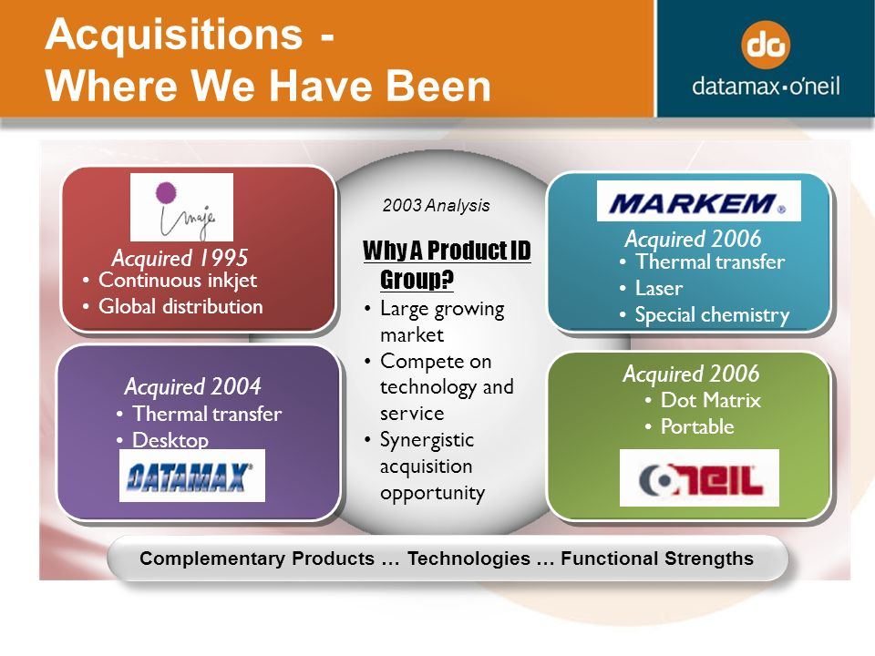 Acquisitions - Where We Have Been Acquired 1995 Continuous inkjet Global distribution Why A Product ID Group.