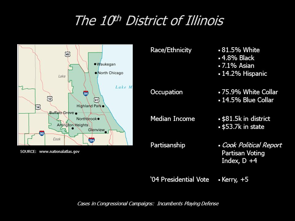 Cases in Congressional Campaigns: Incumbents Playing Defense The 10 th District of Illinois Race/Ethnicity 81.5% White 4.8% Black 7.1% Asian 14.2% Hispanic Occupation 75.9% White Collar 14.5% Blue Collar Median Income $81.5k in district $53.7k in state Partisanship Cook Political Report Partisan Voting Index, D +4 04 Presidential Vote Kerry, +5 SOURCE: www.nationalatlas.gov