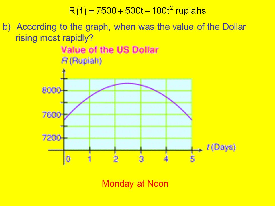 b)According to the graph, when was the value of the Dollar rising most rapidly Monday at Noon