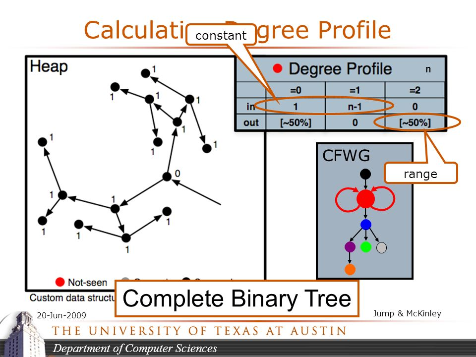 Department of Computer Sciences 20-Jun-2009 Jump & McKinley Calculating Degree Profile constant range n Complete Binary Tree CFWG
