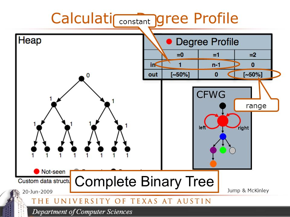 Department of Computer Sciences 20-Jun-2009 Jump & McKinley Calculating Degree Profile CFWG left right constant range Complete Binary Tree