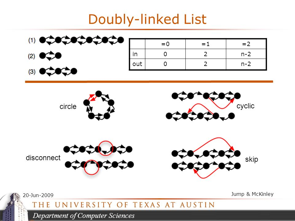 Department of Computer Sciences 20-Jun-2009 Jump & McKinley Doubly-linked List =0=1=2 in02n-2 out02n-2 circle cyclic disconnect skip