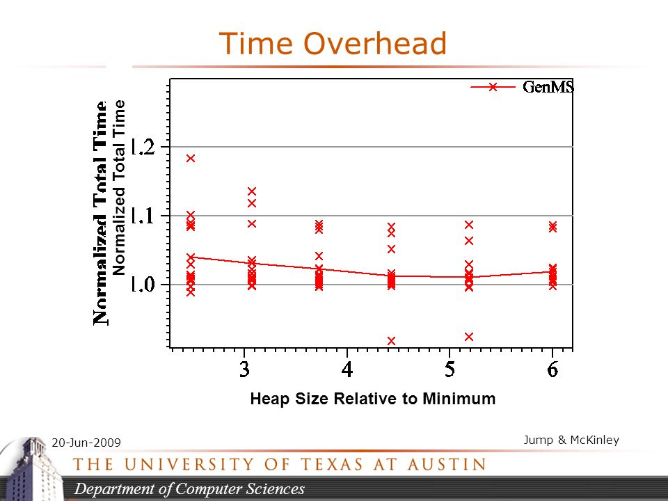 Department of Computer Sciences 20-Jun-2009 Jump & McKinley Time Overhead Normalized Total Time Heap Size Relative to Minimum