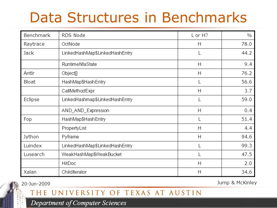Department of Computer Sciences 20-Jun-2009 Jump & McKinley Data Structures in Benchmarks BenchmarkRDS NodeL or H % Raytrace OctNode H78.0 Jack LinkedHashMap$LinkedHashEntry L44.2 RuntimeNfaState H9.4 Antlr Object[] H76.2 Bloat HashMap$HashEntry L56.6 CallMethodExpr H3.7 Eclipse LinkedHashmap$LinkedHashEntry L59.0 AND_AND_Expression H0.4 Fop HashMap$HashEntry L51.4 PropertyList H4.4 Jython Pyframe H94.6 Luindex LinkedHashMap$LinkedHashEntry L99.3 Lusearch WeakHashMap$WeakBucket L47.5 HitDoc H2.0 Xalan ChildIterator H34.6