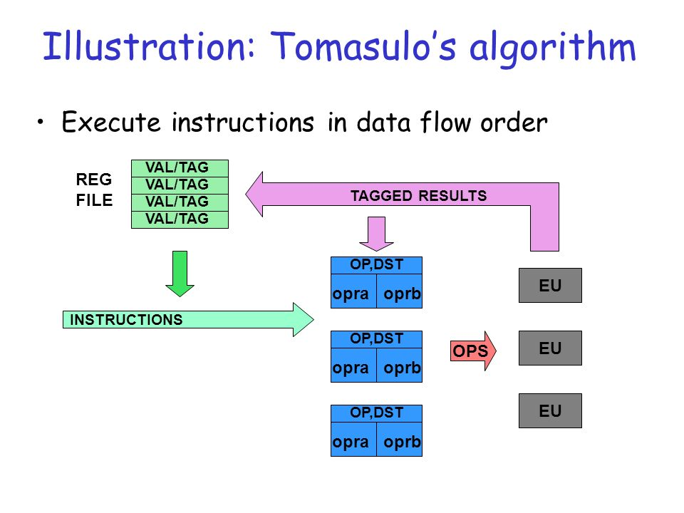 Illustration: Tomasulos algorithm Execute instructions in data flow order OP,DST opraoprb OP,DST opraoprb OP,DST opraoprb EU OPS TAGGED RESULTS INSTRUCTIONS VAL/TAG REG FILE