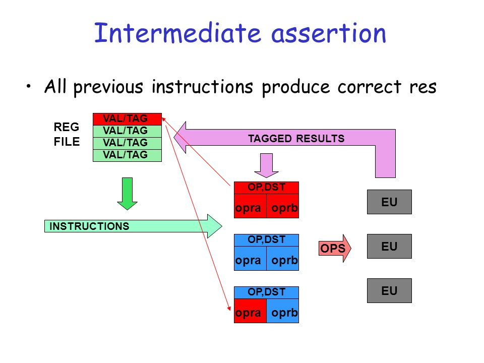EU Intermediate assertion All previous instructions produce correct res OP,DST opraoprb OP,DST opraoprb EU OPS TAGGED RESULTS INSTRUCTIONS VAL/TAG REG FILE OP,DST opraoprb