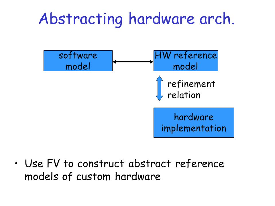 Abstracting hardware arch.