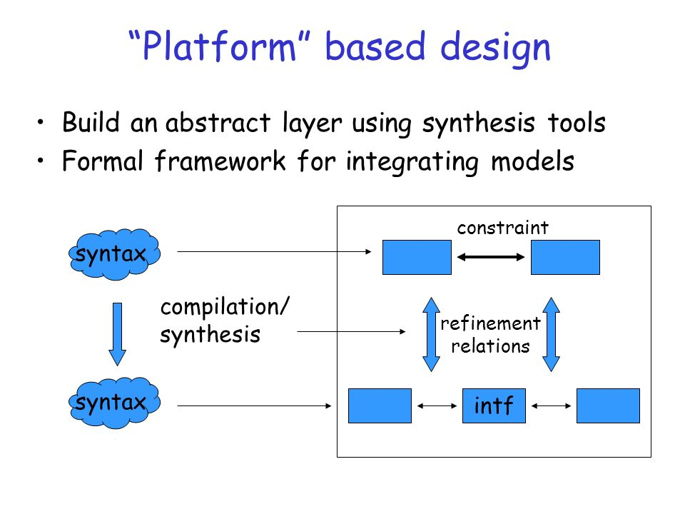 Platform based design Build an abstract layer using synthesis tools Formal framework for integrating models syntax intf refinement relations constraint compilation/ synthesis