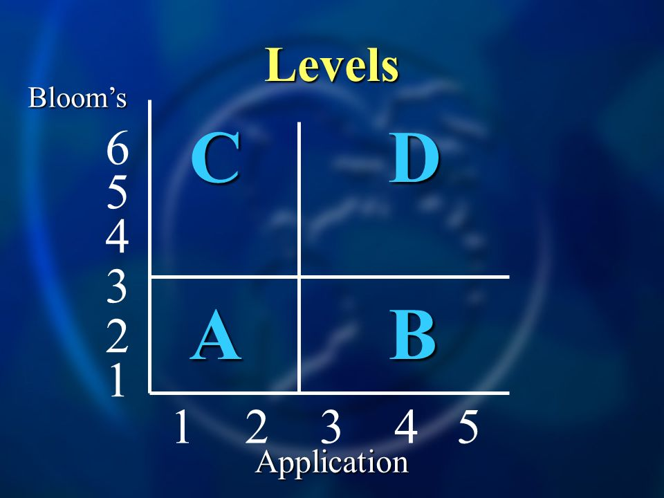 Levels CDCDABABCDCDABAB 1 2 3 4 5 4 5 6 3 2 1 Blooms Application