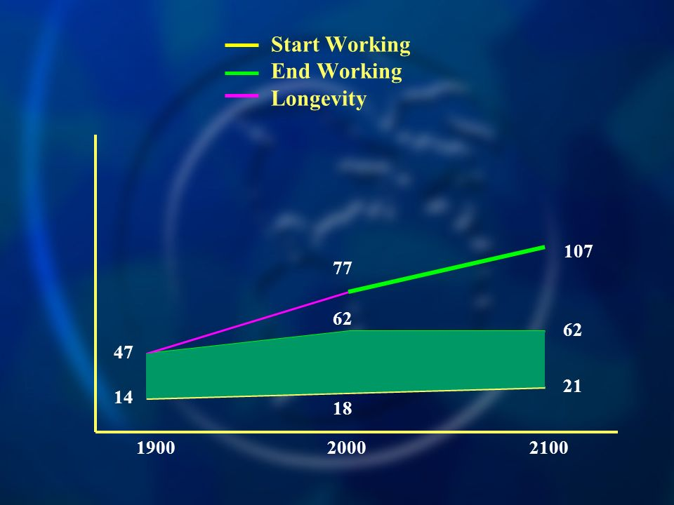 Start Working End Working Longevity 190020002100 47 62 77 21 62 14 18 107