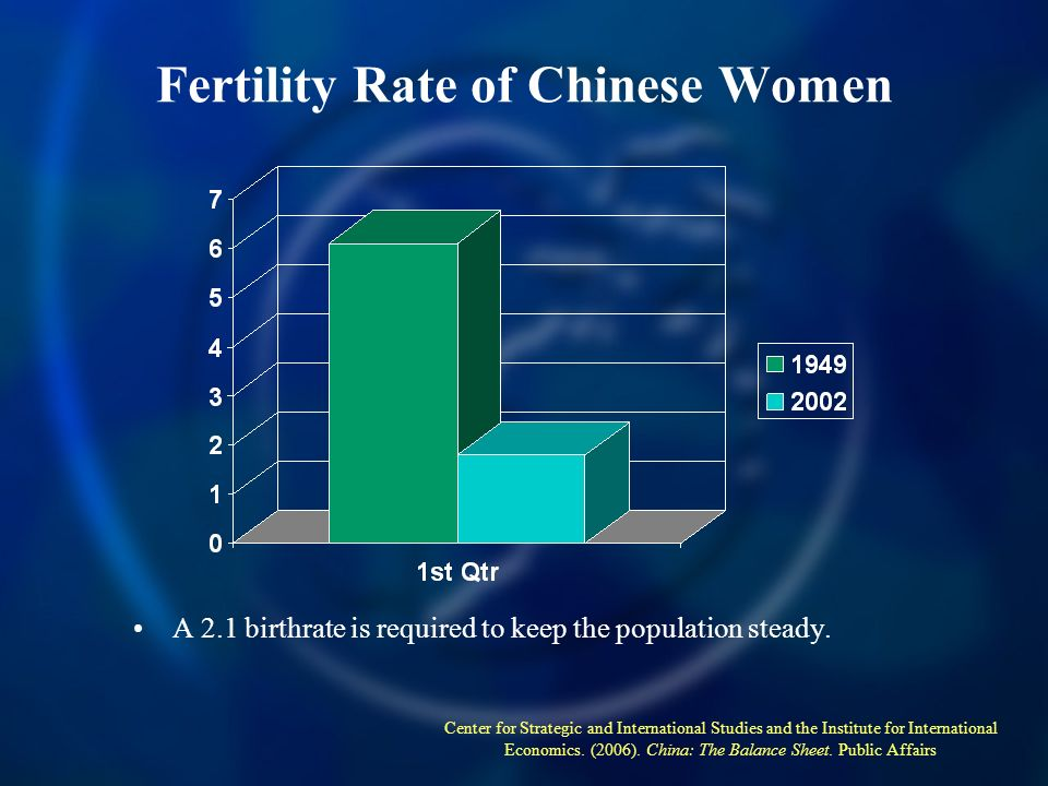 Fertility Rate of Chinese Women A 2.1 birthrate is required to keep the population steady.