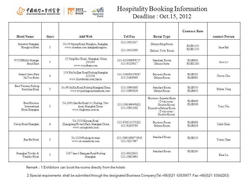 Hospitality Booking Information Deadline : Oct.15, 2012 Remark 1.Exhibitors can book the rooms directly from the hotels 2.Special requirements shall be submitted through the designated Business Company(Tel:+86(0) Fax:+86(0) ) Hotel NameStarsAdd/WebTel/FaxRoom Type Contract Rate contact Person Sheraton Shanghai Hongkou Hotel 5 No.59 Siping Road, Hongkou, Shanghai, Deluxe King Room Deluxe Twin Room RMB1050 RMB1150 Janet Bai WYNDHAM Shangai Bund East 5 25 Ning Guo Road, Shanghai, China * Standrad Room Deluxe Suite RMB680 RMB1280 Jessi Lv Grand Metro Park Jia You Hotel XinJinQiao Road Pudong Shanghai * Business Room Deluxe Room RMB580 RMB680 Chrsty Chu Best Western Pudong Sunshine Hotel5 No.99 JinXin Road,Pudong Shanghai,China Standard Room Deluxe Room RMB500 RMB600 Dimia Ning Blue Horizon International Hotel Shanghai 5 No.2991 Gao Ke Road (w), Pudong New Area, Shanghai China * Business Superior Room (Twin room / Double Room) Executive Deluxe Room (Twin room / Double Room) RMB468 RMB568 Tony Niu Ceisip Hotel Shanghai4 No.1500 Keyuan Road Zhangjiang Hi-tech Park, Shanghai China * Business Room Deluxe Room RMB488 RMB608 Mark Zhao Ren He Hotel3 No.2056 Pudong Avenue * Standard Room RMB300 Tonny Zhao Shanghai Worthy & Wealthy Hotel lane 3 Banquan Road Pudong Shanghai Standard RoomRMB260 Keer Lu