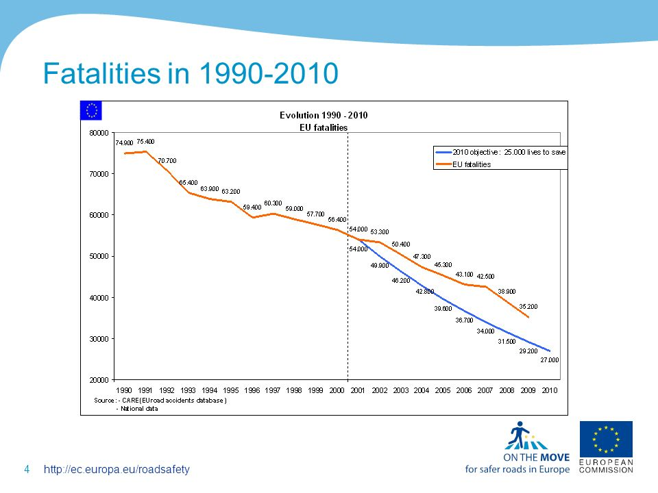4http://ec.europa.eu/roadsafety Fatalities in 1990-2010 --- EU27 fatalities / year --- EU27 target for 2010 (-50%)