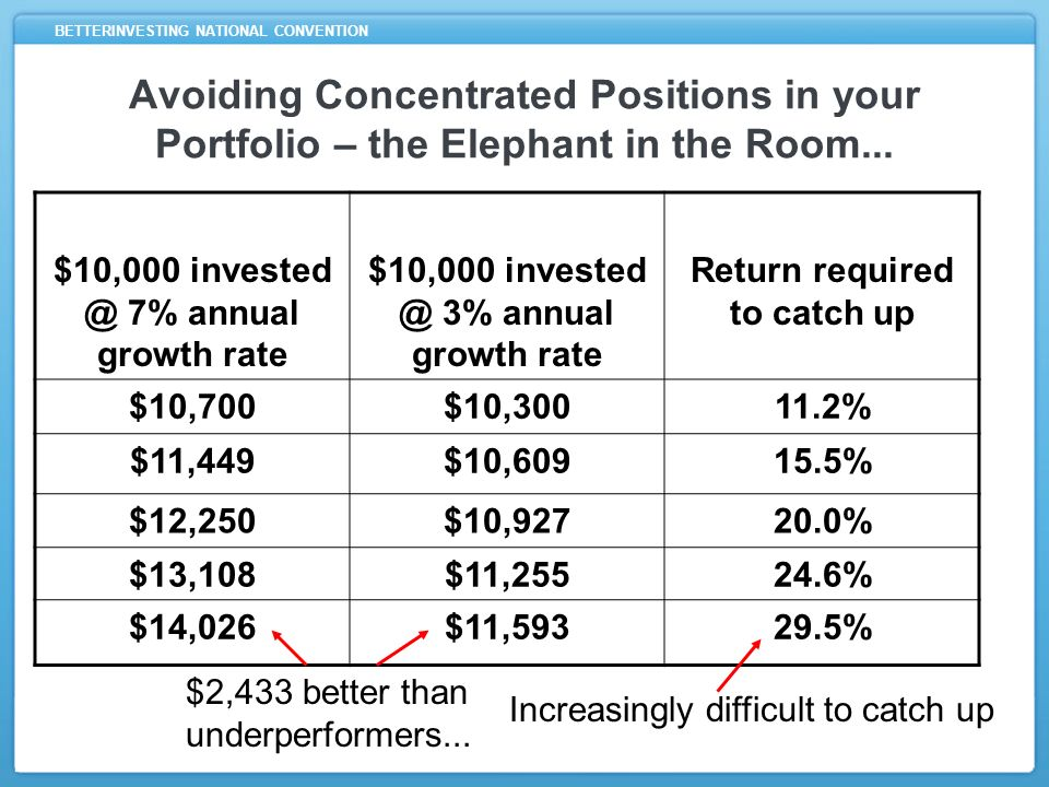 BETTERINVESTING NATIONAL CONVENTION $10,000 7% annual growth rate $10,000 3% annual growth rate Return required to catch up $10,700$10, % $11,449$10, % $12,250$10, % $13,108$11, % $14,026$11, % $2,433 better than underperformers...