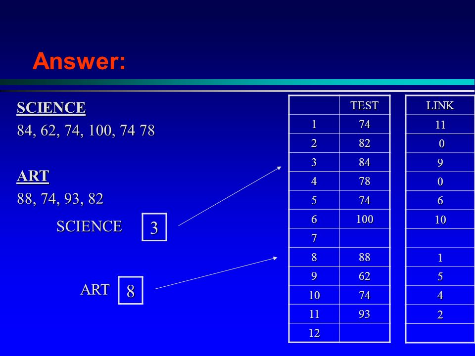 TEST LINK SCIENCE 84, 62, 74, 100, ART 88, 74, 93, 82 Answer:3SCIENCE8ART