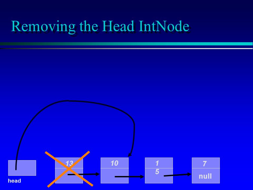 Removing the Head IntNode null head 13