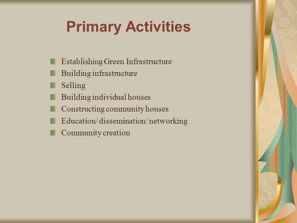 Primary Activities Establishing Green Infrastructure Building infrastructure Selling Building individual houses Constructing community houses Education/ dissemination/ networking Community creation